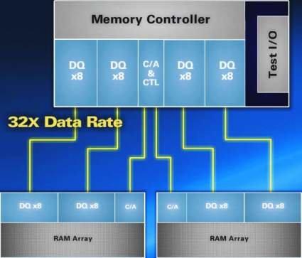 Mehrere Anbindungen (das endgültige System soll über 16 verfügen) mit 32facher Geschwindigkeit verbinden den Speichercontroller mit den DRAM-Chips. Hier abgebildet sind zwei Anbindungen.