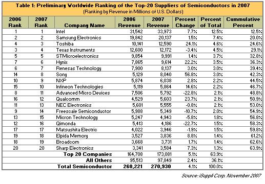 iSuppli Chiphersteller-Ranking 2007