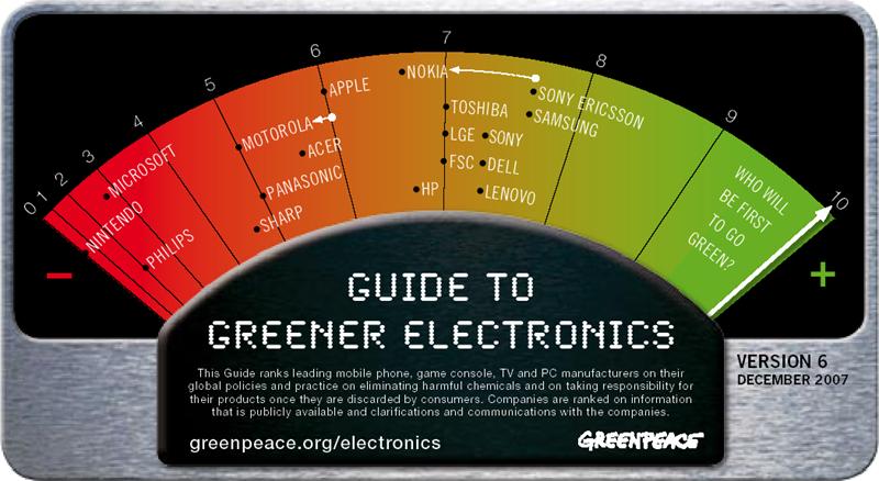 Greenpeace Umweltstudie, Version 6 12/07