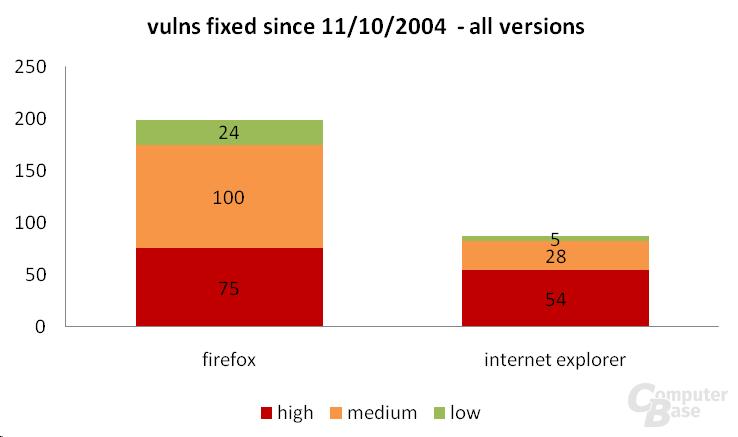 Firefox-Sicherheitsanfälligkeit