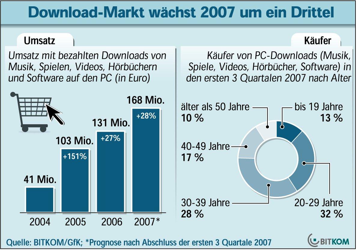 Bitkom Download-Statistik 12/07