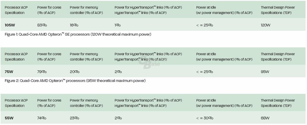 AMD: Alte TDP des Barcelona (Opteron)