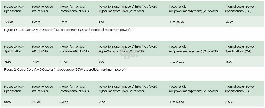 AMD: Neue TDP des Barcelona (Opteron)