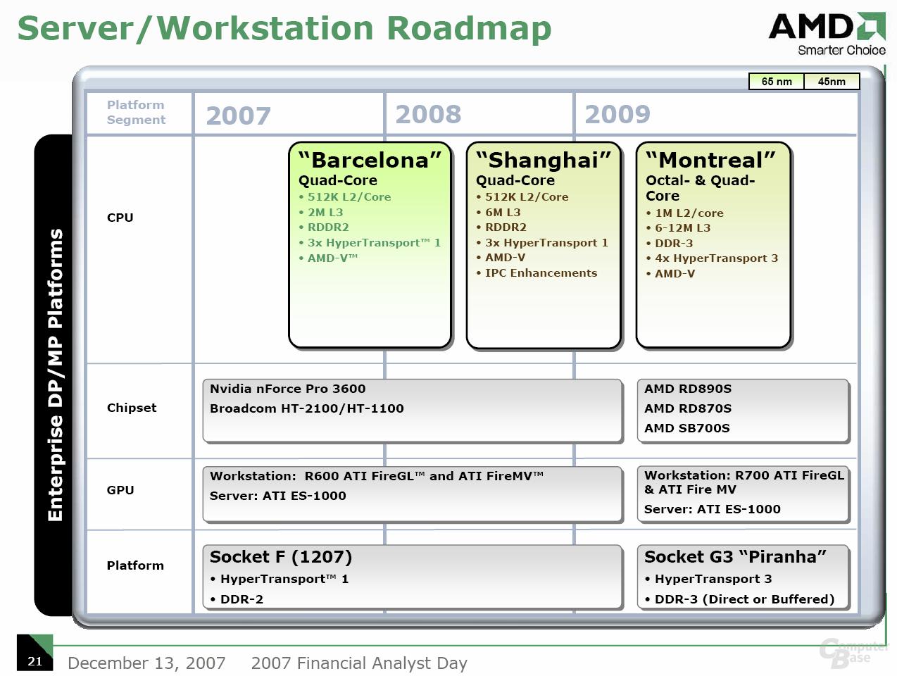 AMD Server/Workstation Roadmap
