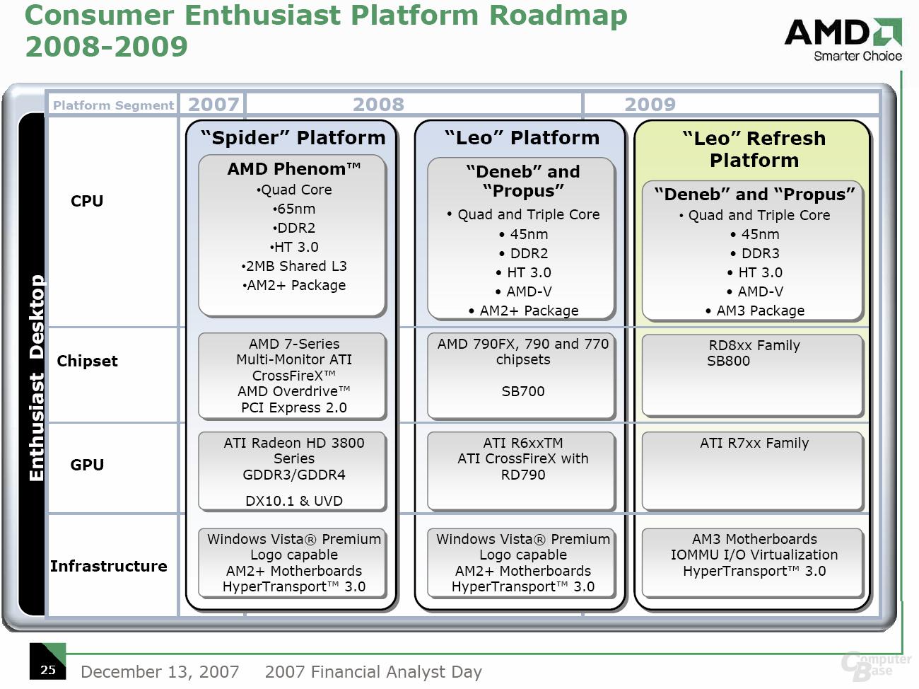 AMD Consumer Plattform Roadmap