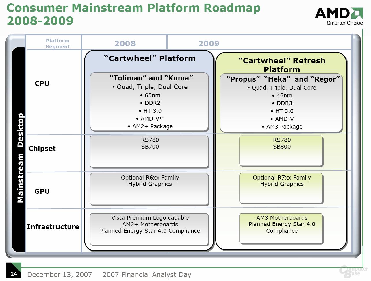 Consumer Plattform Mainstream Roadmap