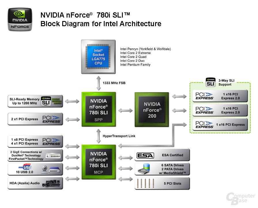 Nvidia nForce 780i SLI Blockdiagramm