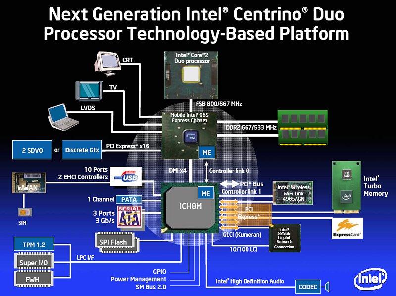 Intel Centrino Duo (Santa Rosa) Blockdiagramm