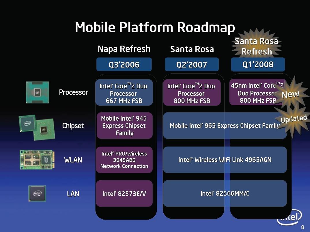 Intel Centrino Roadmap