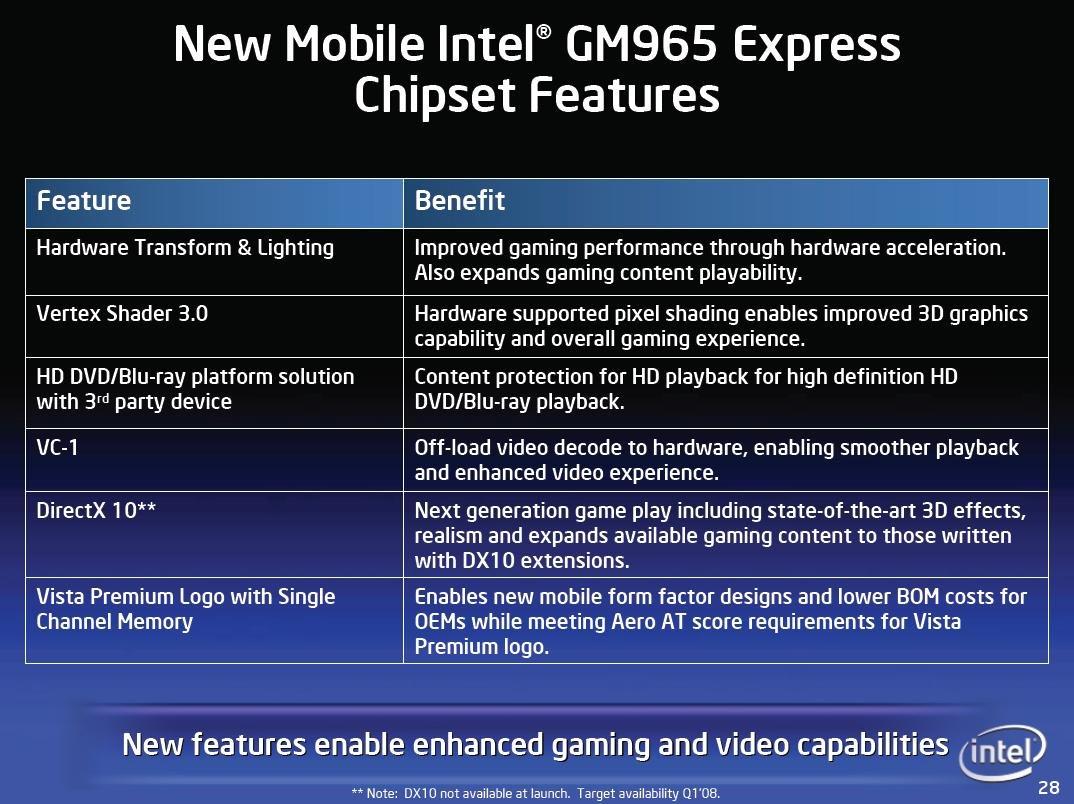 Intel Calistoga-Features