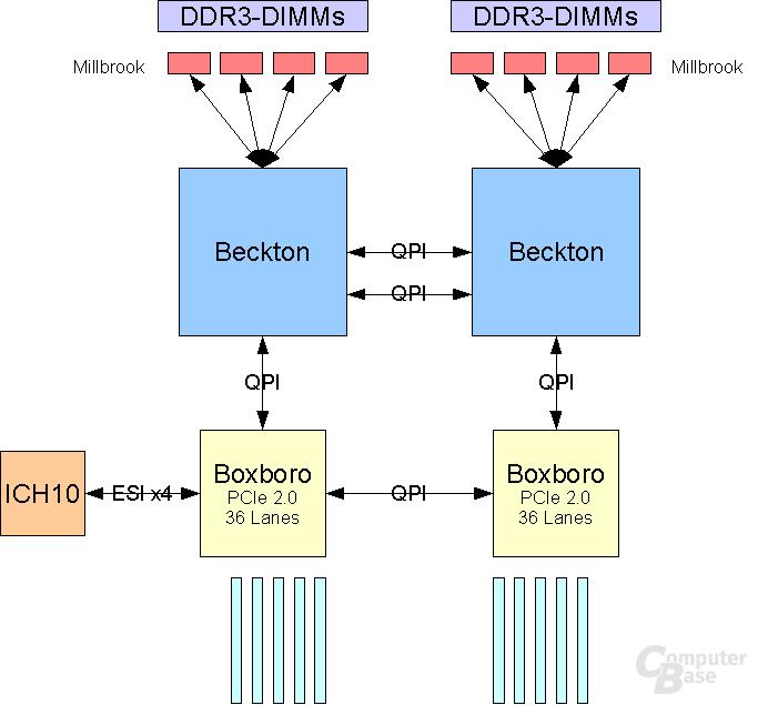 Beckton 2 CPU + 2 IOH