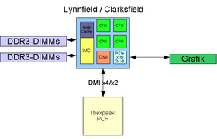 Lynnfield 1 CPU + 1 IOH