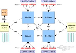 Beckton 4 CPU + 2 IOH