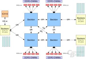 Beckton 4 CPU + 3 IOH