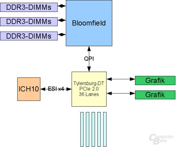 Bloomfield 1 CPU + 1 IOH