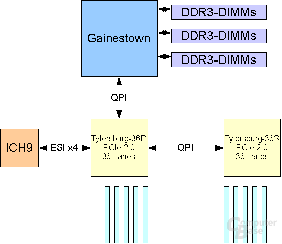 Gainestown 1 CPU + 2 IOH