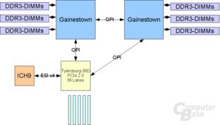 Gainestown 2 CPU + 1 IOH