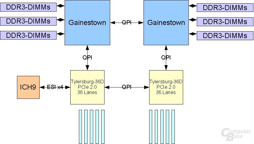 Gainestown 2 CPU + 2 IOH