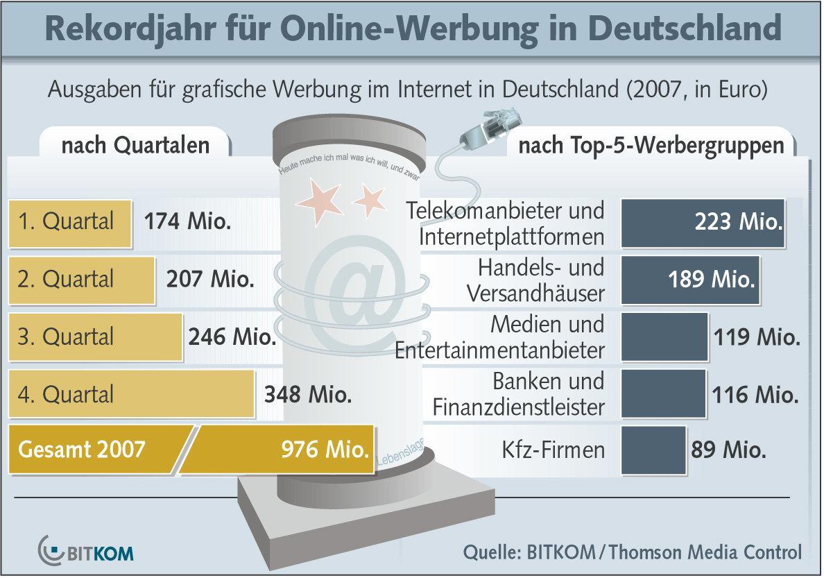 Onlinewerbung 2007, Bitkom