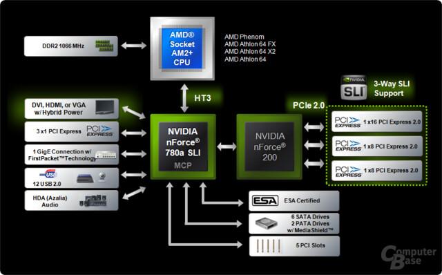 Blockdiagramm des nForce 780a SLI