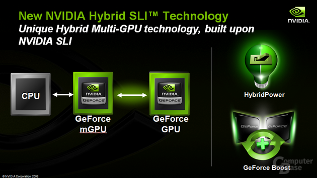 Hybrid-SLI