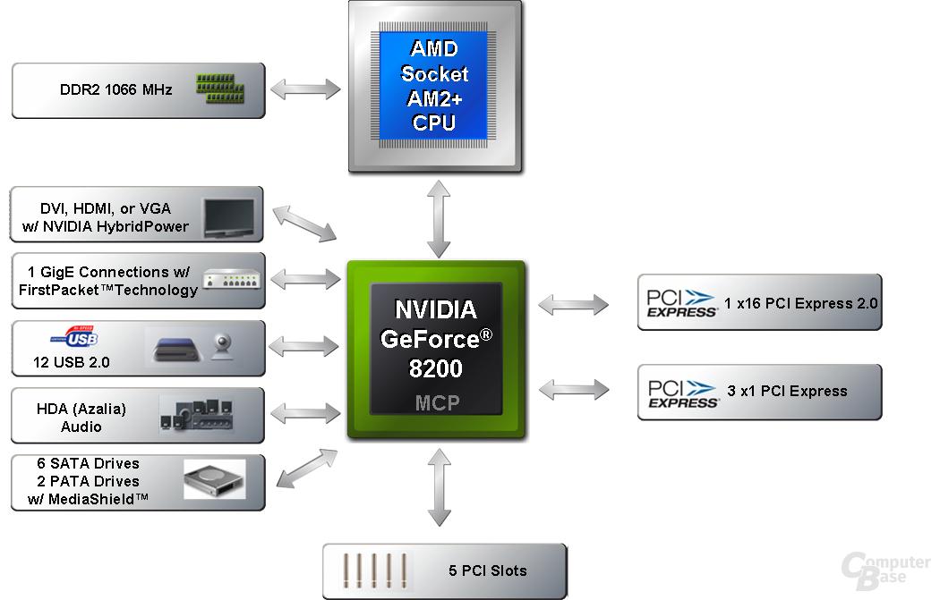 GeForce 8200