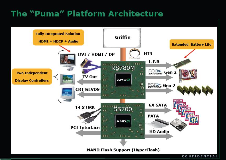 AMD Puma Plattform Blockdiagramm