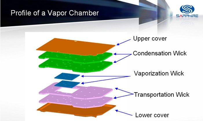 Profil einer Dampfkammer