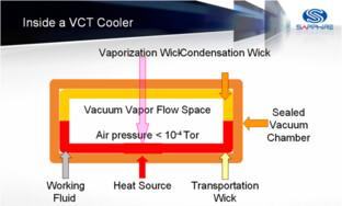 Schematische Darstellung der Dampfkammer