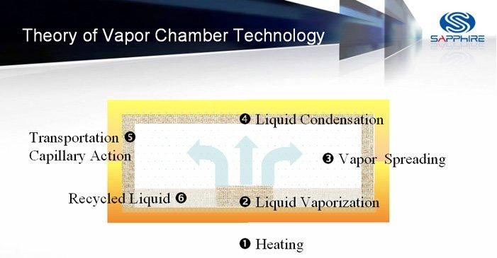 Schematische Darstellung der Funktion der Dampfkammer