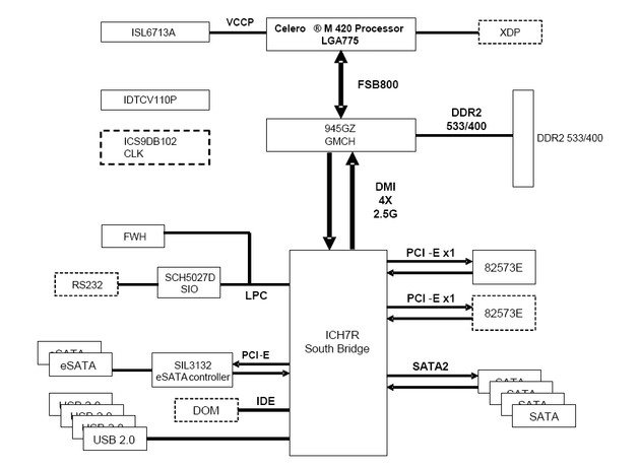 Intel SS4200E – Blockdiagramm
