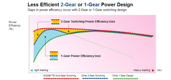 Power Design (Kennlinien): Konventionell