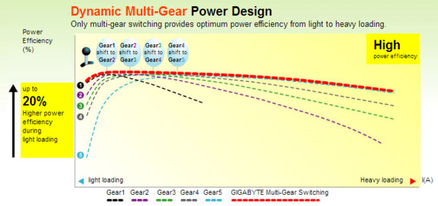 Power Design (Kennlinien): Dynamic Multi-Gear