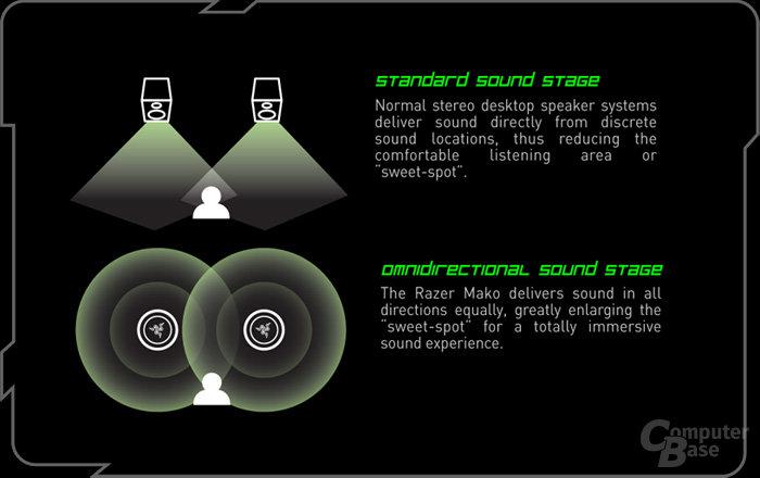 Schallabstrahlung des Razer Mako