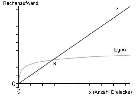 Raytracing vs. Rasterisierung
