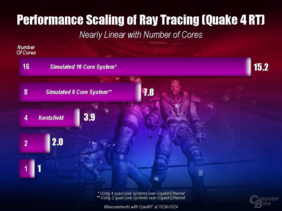 Skalierung von Raytracing mit verschiedener Anzahl an CPU-Cores