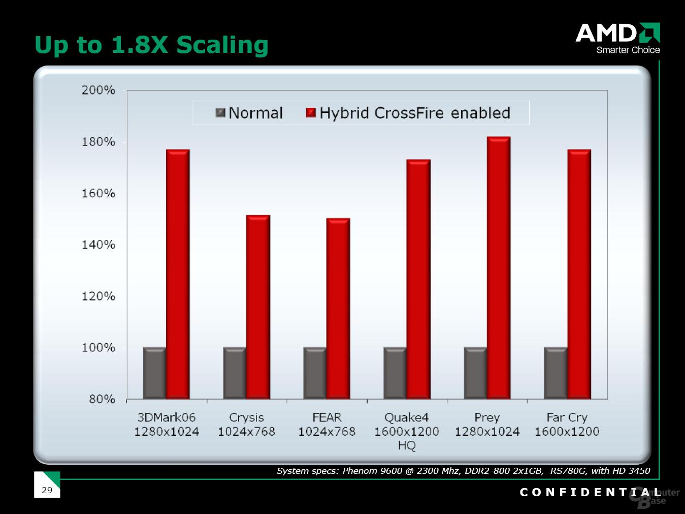Hybrid CrossFire Performance