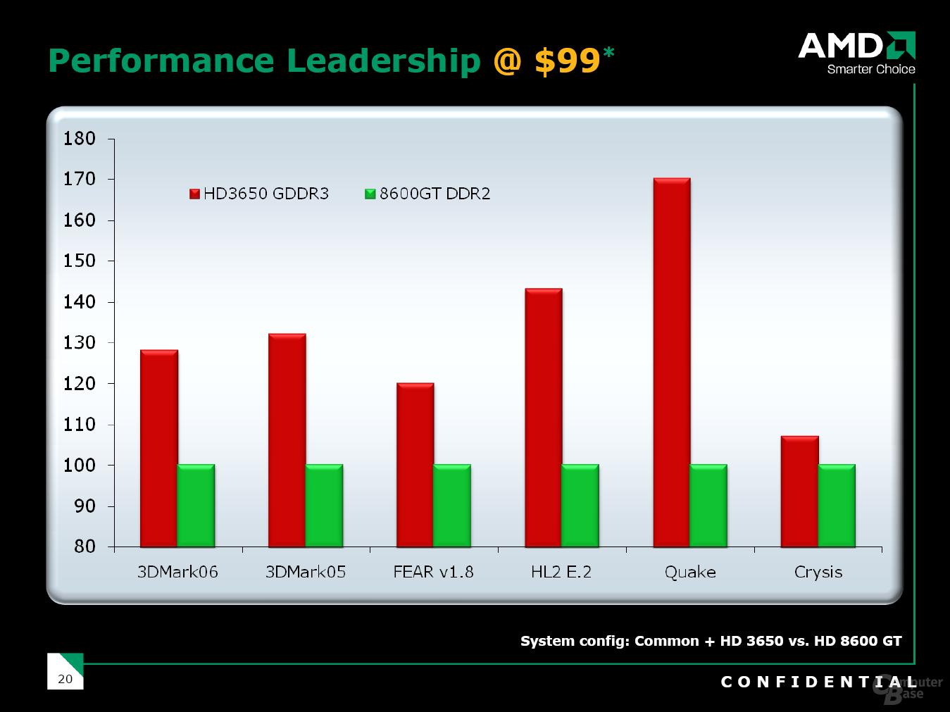 Radeon HD 3650 GDDR3 Performance