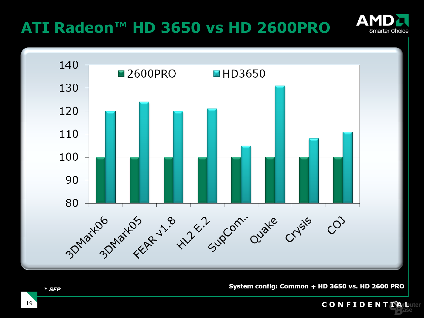 Radeon HD 3650 Performance