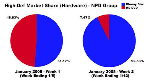 HD Marketshare, Januar 08, NPD Group