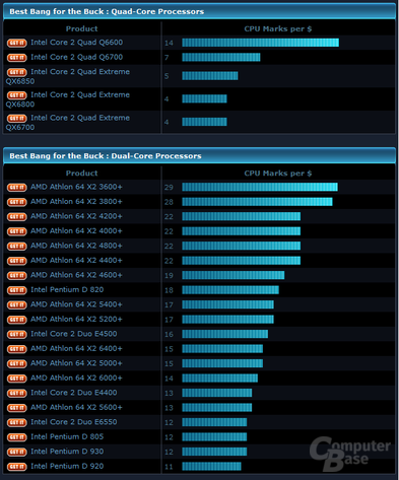Prozessor 3DMark06-CPU-Punkte pro Dollar