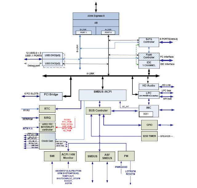 SB700 – Blockdiagramm