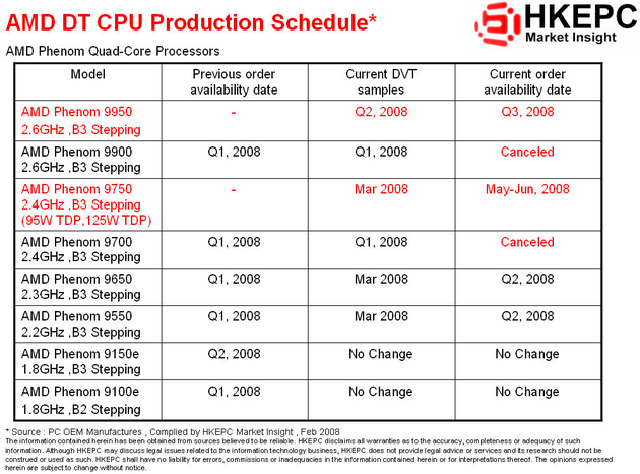 Aktualisierte Quad-Core-Roadmap für AMDs Phenom | Quelle: HKEPC