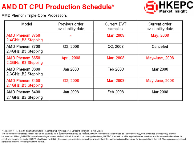 Aktualisierte Triple-Core-Roadmap für AMDs Phenom | Quelle: HKEPC