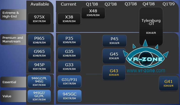 Intels Roadmap für Chipsätze