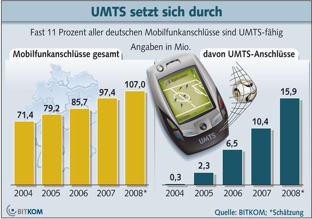Bitkom UMTS 02/08