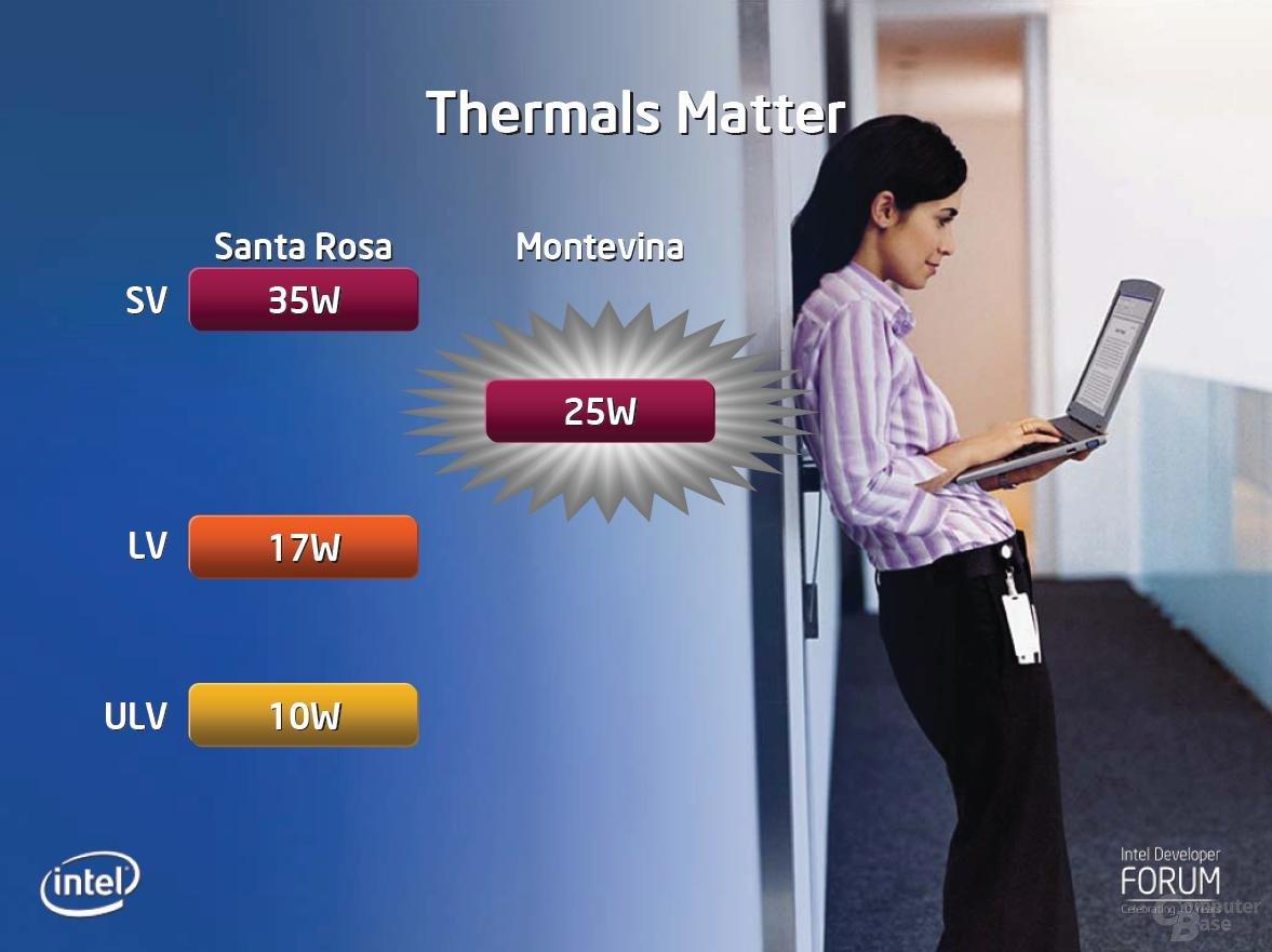 Teil von Montevina sind auch Prozessoren mit 25 Watt TDP