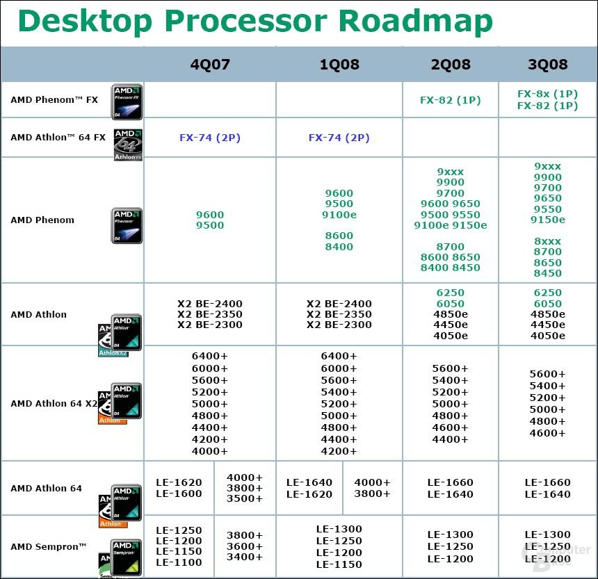 AMD-Roadmap