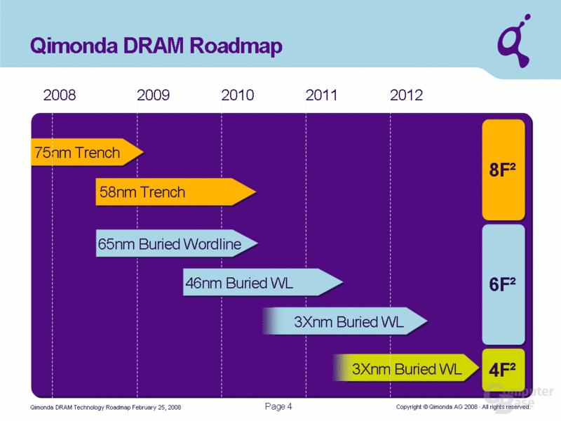 Fahrplan von Qimonda
