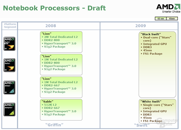 AMD Notebook-Roadmap
